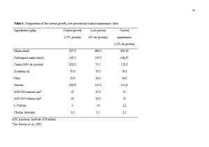 Table 1. Composition of the Control Growth, Low-Protein and Control Maintenance Diets